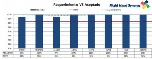 Requested VS Accepted Outsourcing Tijuana since January 2012 until August 2012